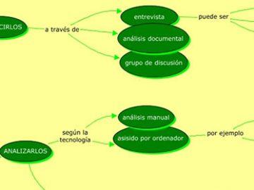 Diagrama de análisis de datos cualitativos